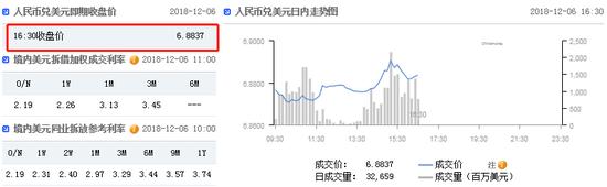 美元指数强势拉升 在岸人民币收报6.8837贬值175点