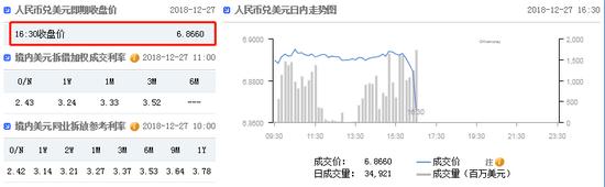 央行:保持汇率基本稳定 离岸在岸人民币短线快速拉升
