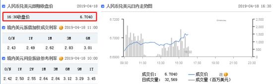 美指短线大幅拉升 在岸人民币收报6.7040贬值182点