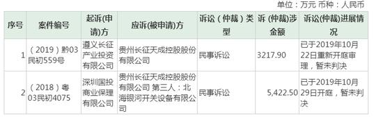 St天成诉讼最新进展:仲裁案件21起 涉案金额6.8亿