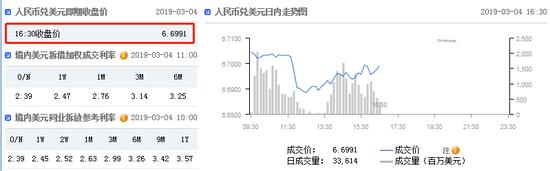 美元指数快速拉升 在岸人民币收报6.6991升值87点