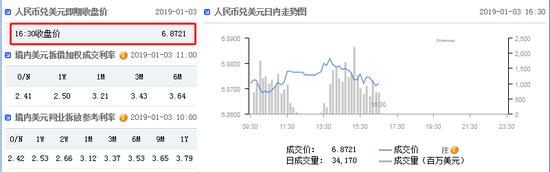 """""""小非农""""晚间来袭 在岸人民币收报6.8721贬值203点-外汇交易开户条件"""