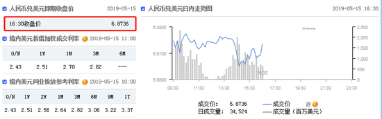 美元指数短线走弱 在岸人民币收报6.8736升值118点|怎么外汇交易