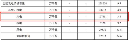 (资料来源:国家能源网 新浪财经)