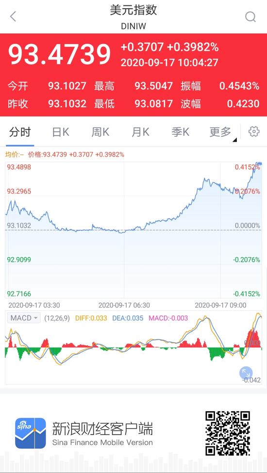 美元指数大幅回升 离岸、在岸人民币双双跌破6.77关口