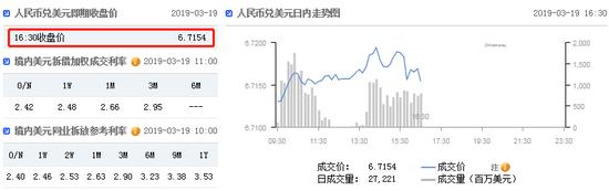 美元指数跌势难止 在岸人民币收报6.7154贬值31点,gmi外汇开户