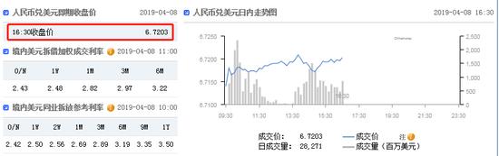 美元指数持续走弱 在岸人民币收报6.7203贬值18点_香港外汇交易直播