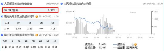 美元指数高位震荡 在岸人民币收报6.9051升值49点