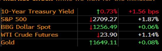FOMC会议纪要发表前