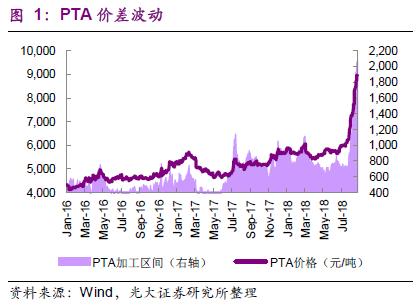 【头条研报】PTA暴涨 龙头股海外项目望再造一个公司