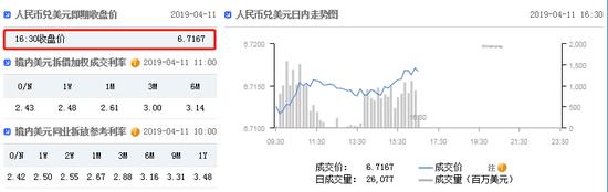 美元指数小幅拉升 在岸人民币收报6.7167贬值1点