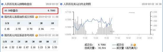 美元指数快速拉升 在岸人民币收报6.7060贬值183点+Maybank Kim Eng