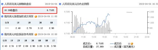 今晚聚焦欧银纪要 在岸人民币收报6.7185贬值109点