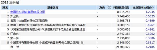 十大流通股东 数据来源:wind