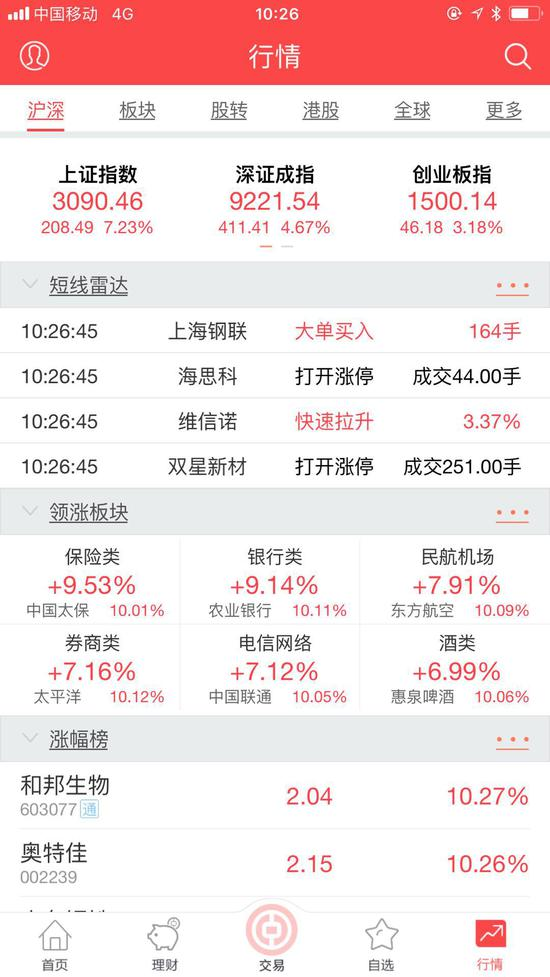 中银国际APP显示周六10:26分沪指大涨7.23%