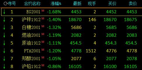 国内商品期货多数低开:乙二醇、原油、甲醇跌逾1%