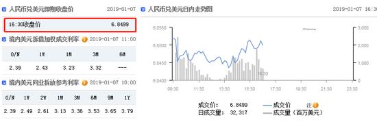12月份外储小幅回升 在岸人民币收报6.8499升值146点 人民币资产吸引力显现