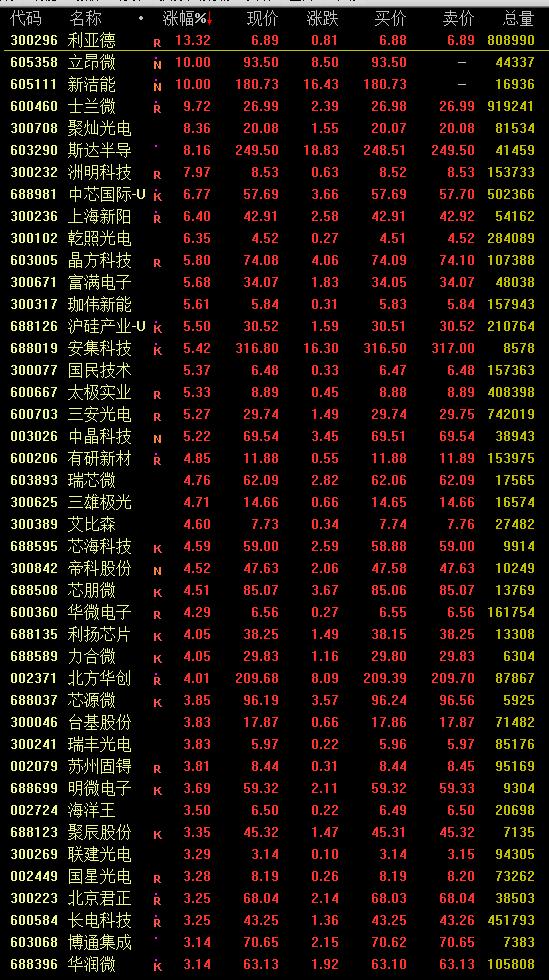 数据来源:通信达交易软件 截止:2月18日13:51
