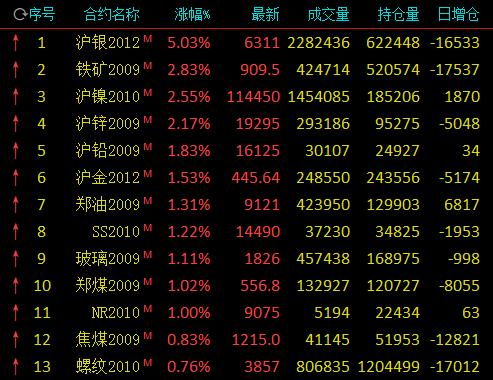 贵金属与有色金属领涨早盘:沪银涨逾5% 沪镍、沪锌涨逾2%