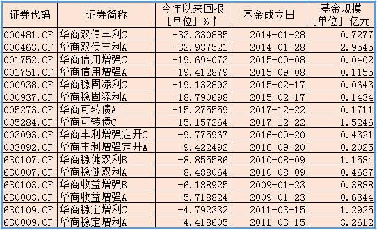华商旗下债基今年以来业绩 来源:wind 新浪财经