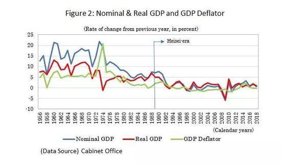来源:JunSAITO,ReflectingontheHeisei-era:MacroeconomicPerformanceoftheThirtyYears,下同。