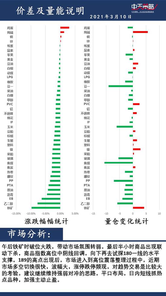 中天策略3月10日市场分析:重视风险 积极调整