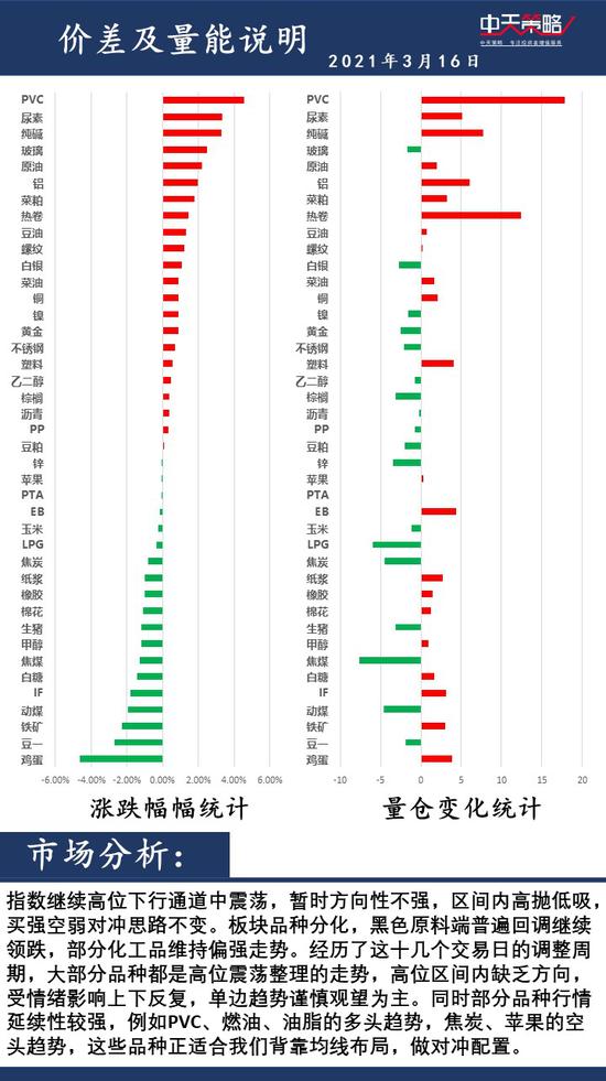 中天策略3月16日市场分析: 重视风险 积极调整