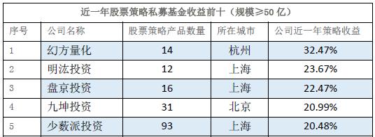 2019上半年10亿规模以上十强私募榜最新揭晓(附榜单)