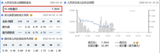 美元指数延续弱势 在岸人民币收报7.0519升值229点_国内可以炒恒指吗