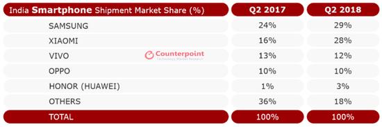印度数据报告:苹果表现不佳 三星小米用低端机抢市场