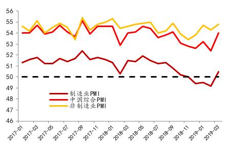 图2:3月PMI大超预期(数据来源:wind,北京大学经济政策研究所)