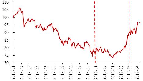 图10:政策周期驱动上证综指快速上涨(2018年1月1日=100)