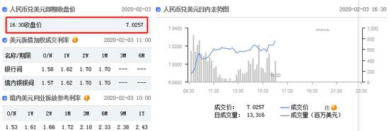 美元指数升势延续 在岸人民币收报7.0257贬值957点,外汇实盘交易平台