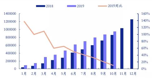 2018-2019新能源汽车累计销量数据(单位:辆)
