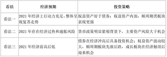 银华基金贾鹏:经济周期的位置——年度投资回顾与展望