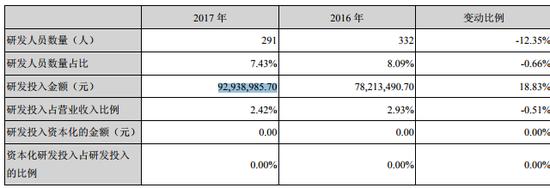 九芝堂销售费用激增139% 亿元研发成果仅是管牙膏?