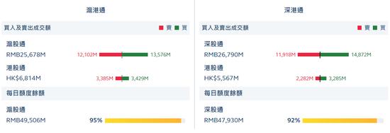 收评:北向资金流入44.28亿 30日净流入1107.64亿元