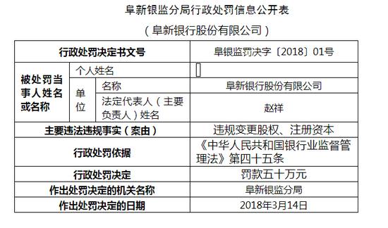 阜新银行因违规变更股权、注册资本被罚50万
