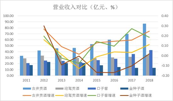 """金种子酒陷""""死胡同"""":净利润下降629.21%  营销效果不佳"""