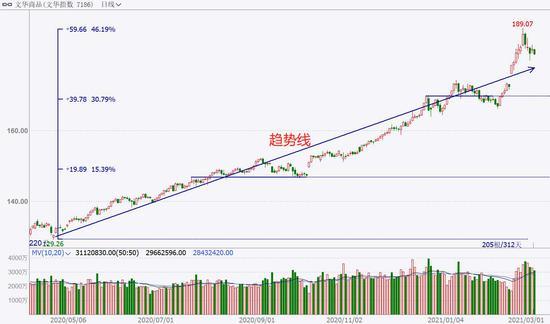 中粮期货  试错交易:3月5日市场观察