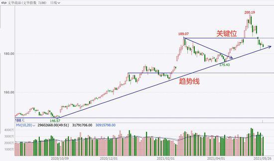 中粮期货  试错交易:5月27日市场观察