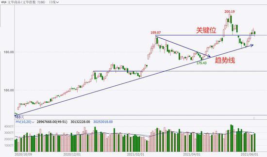 中粮期货  试错交易:6月7日市场观察