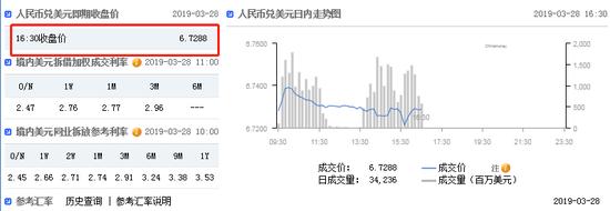 港元多次跌至弱方保证 在岸人民币收报6.7288贬73点
