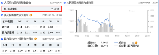 美元指数短线拉升 在岸人民币收报7.0640升值242点|盈信宝
