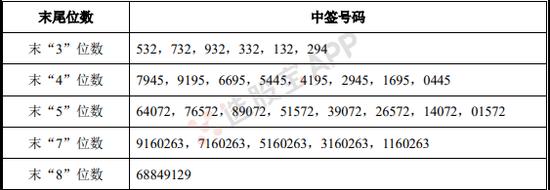 浙商銀行:中簽結果出爐 中簽號碼共有186萬個