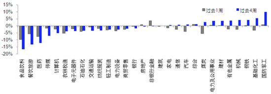 泰周刊:7月消费走弱明显  上周市场回顾(2021.08.16-2021.08.20)