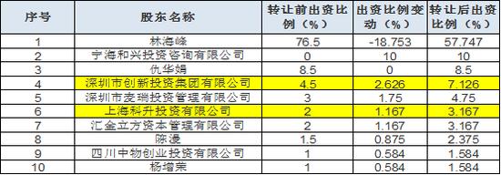 """东方日升""""资本局"""":上市前股东突击入股 六成资金受限"""