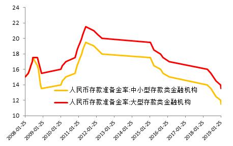 图5:银行准备金率处于合理区间单位:%