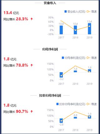 来源:2019年年报鹰眼预警