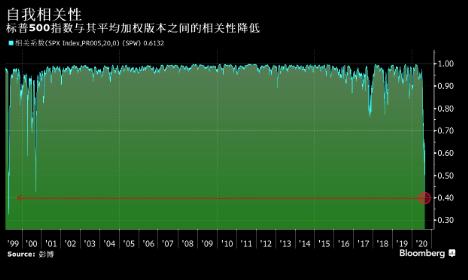美股涨势所涉范围过窄 不同版本标普500指数之间的相关性骤降